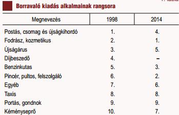 borravalós szakmák 98/14 tábl (borravaló, )