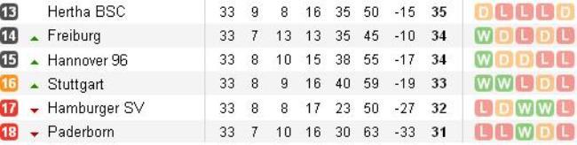 Bundesliga (Array)