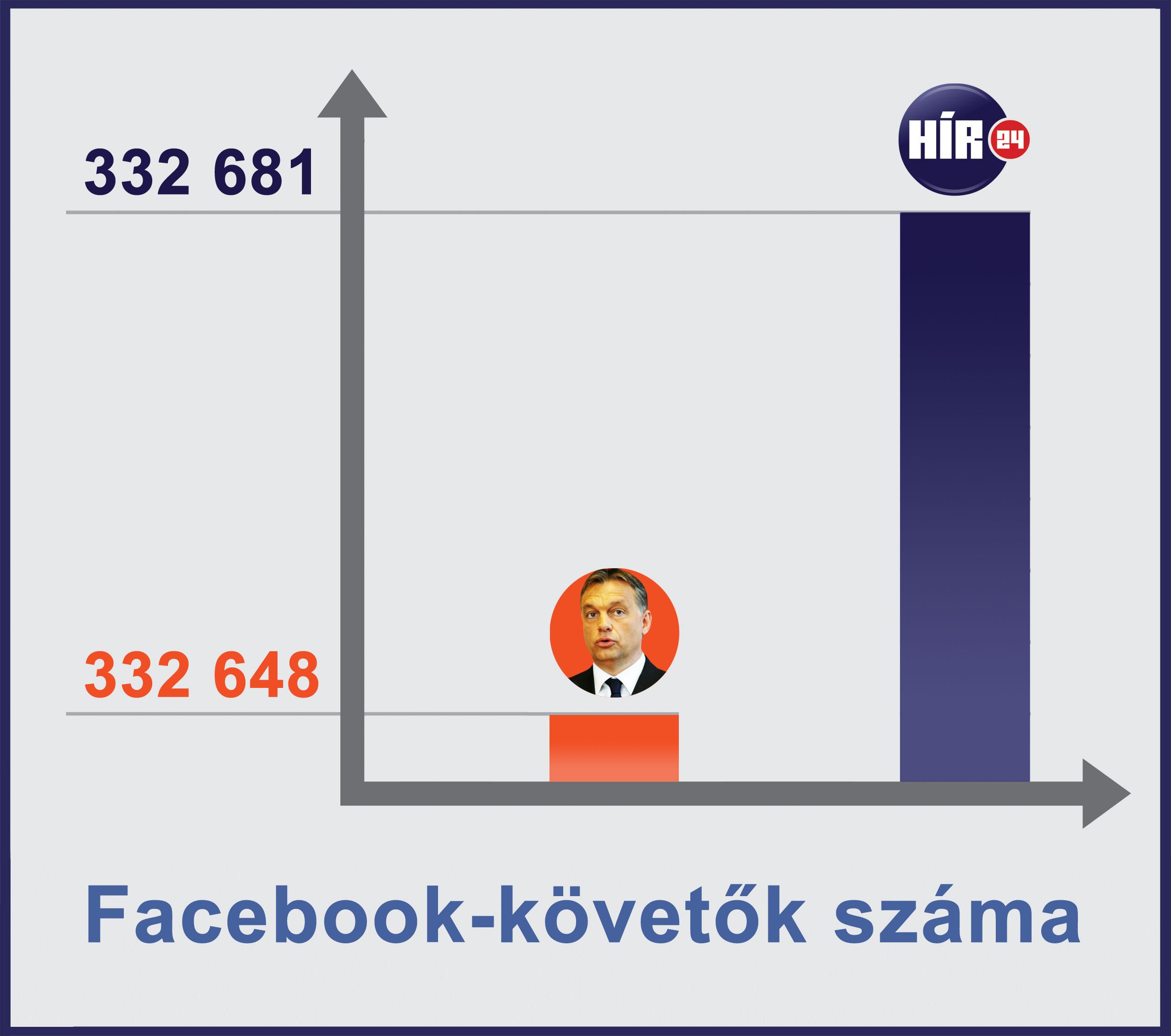 Facebook-like (Array)