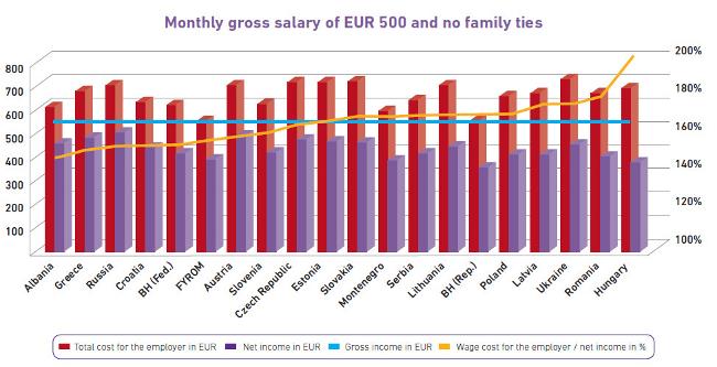 bér munkáltatói költsége (Array)