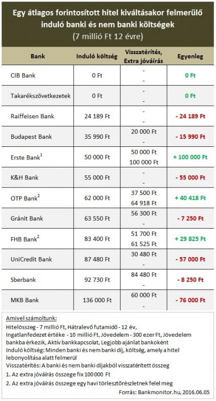 hitelkiváltás költsége (Array)