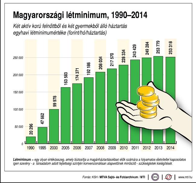 létminimum 1990-2014 (Array)