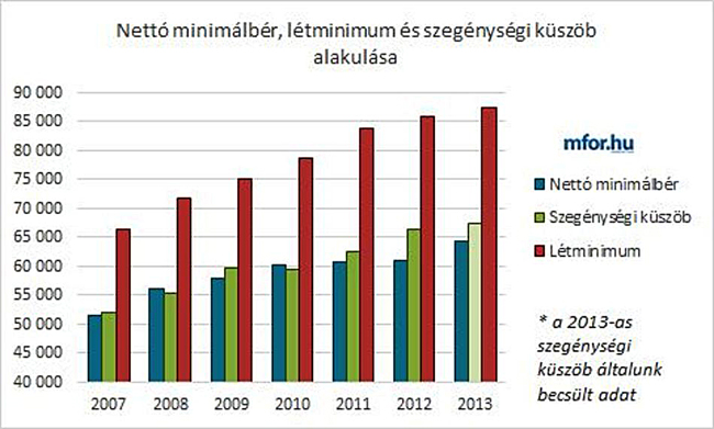 létminimum minimálbér táblázat (Array)