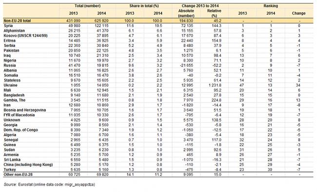 menedékkérők származási országa táblázat (Array)