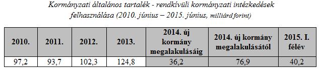 költségvetési tartalék elköltése 2010-2015 (Array)
