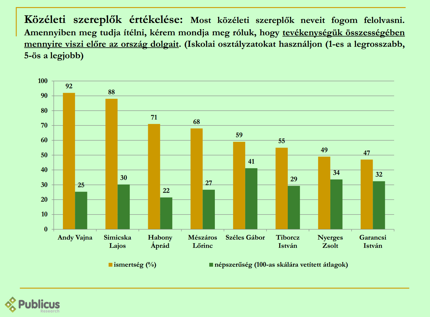 oligarcha népszerűség (Array)