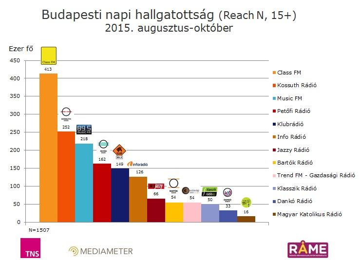 Budapesti napi hallgatottsági adatok