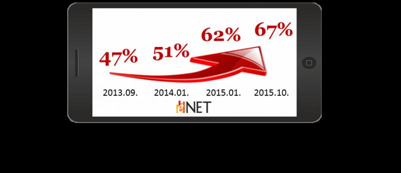 eNET -Jelentés az internetgazdaságról 1. ábra