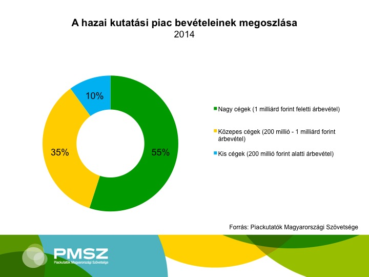 A hazai kutatási piac Forrás: PMSZ