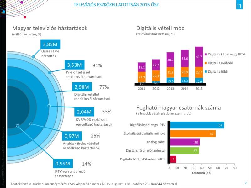 A Nielsen Közönségmérés friss eszközellátottsági adatai