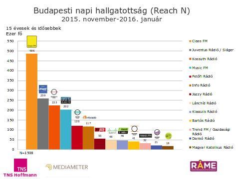 Budapesti rádióhallgatottsági adatok