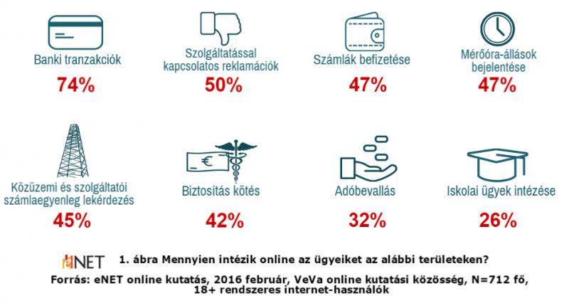 Mennyien intézik online az ügyeiket az alábbi területeken?