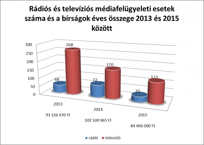 Az NMHH Médiatanács és Hivatal bírságolási gyakorlata számokban