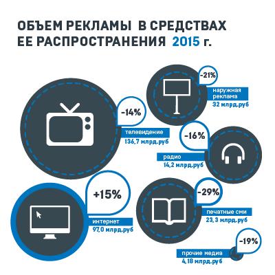 Az orosz reklámtorta 2015-ben. Forrás: AKAP