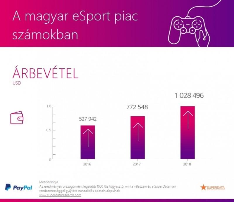 Az eSport piac volumene