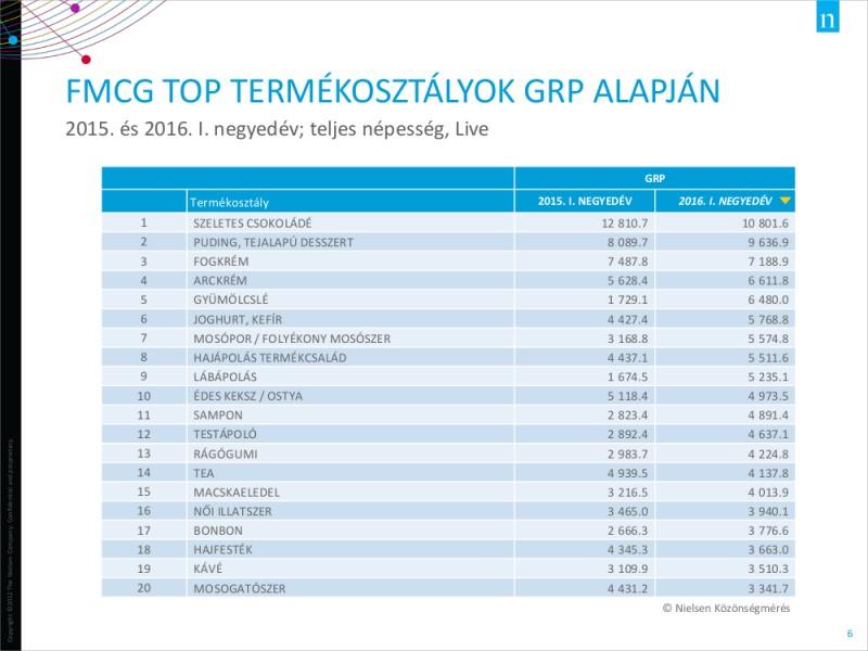 A legnagyobb FMCG termékosztályok GRP alapján
