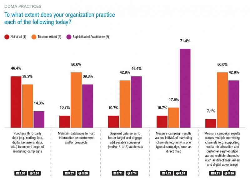 Globális felmérés az adatvezérelt marketingről