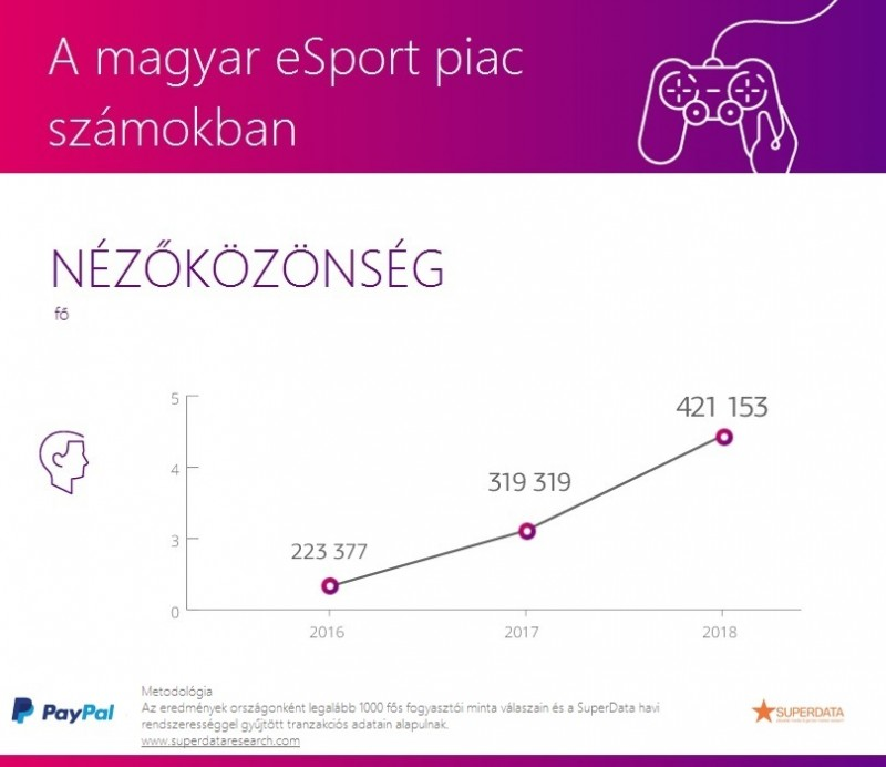 A magyar eSport piac nézőközönsége