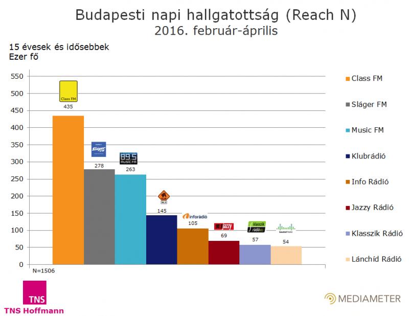 A budapesti rádióhallgatottság - a közmédia nélkül
