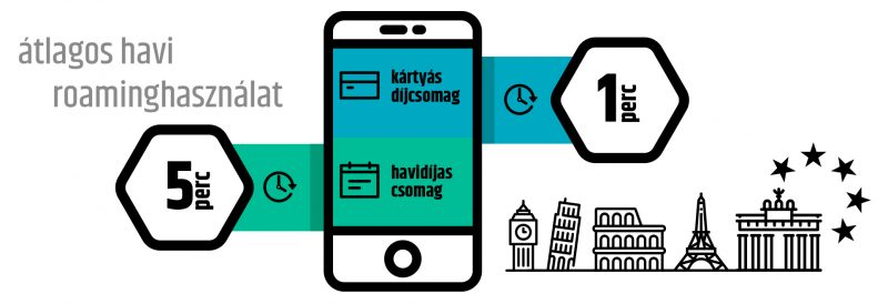 A roamingtarifák alakulása - forrás: NMHH