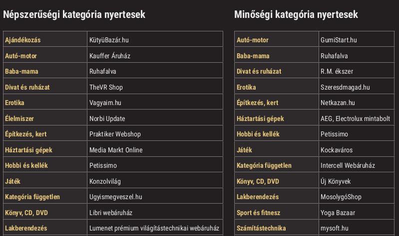 Az Ország Boltja verseny kategóriáinak győztesei