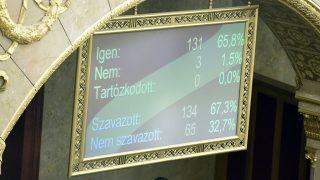 Budapest, 2016. november 8.Az alaptörvény hetedik módosításáról szóló szavazás eredménye egy kijelzőn az Országgyűlés plenáris ülésén 2016. november 8-án. 131 képviselő szavazott igennel, 3 nemmel, így nem kapta meg a kétharmados támogatást Orbán Viktor miniszterelnök alkotmánymódosítási javaslata, amely kimondta volna, hogy Magyarországra idegen népesség nem telepíthető be.MTI Fotó: Kovács Tamás