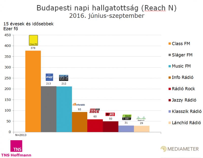 Budapesti hallgatottsági adatok