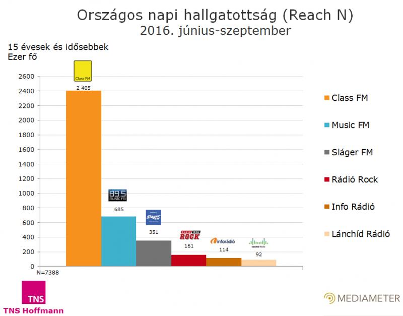 Országos rádióallgatottsági adatok