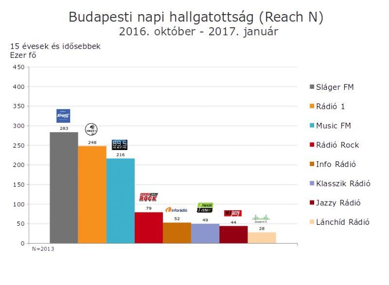 Budapesti hallgatottság: a Sláger FM vezet