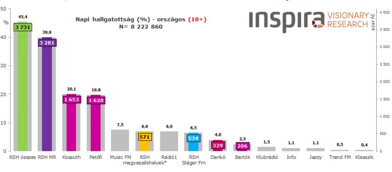 Országos hallgatottsági adatok, az Inspira adatai alapján a felnőtt lakosság körében