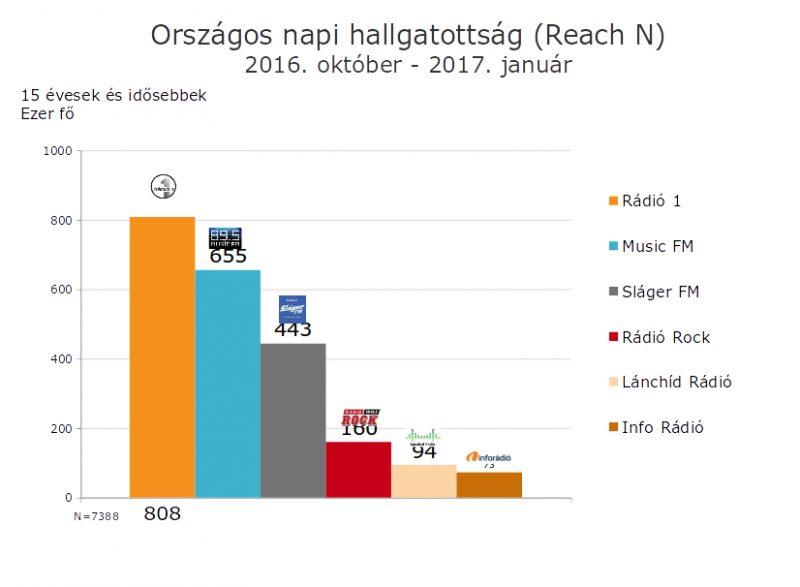 Az országos rangsor élén Andy Vajna Rádió1 csatornája