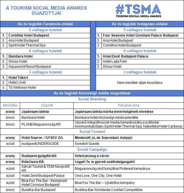 TSMA Tourism Social Media Awards díjazottak