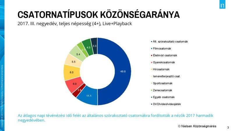 A csatornatípusok közönségaránya