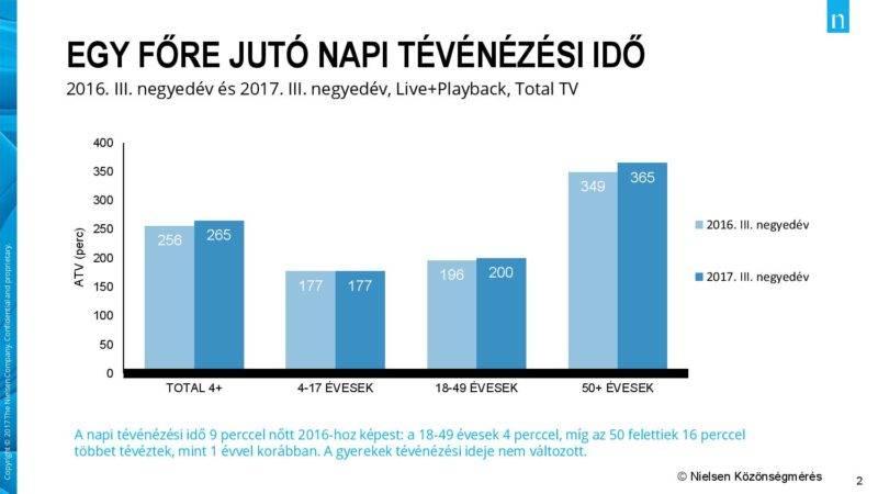 A tévénézre fordított idő alakulása. Forrás: Nielsen Közönségmérés/24.hu