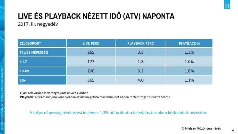 Az élő (live) és rögzített (black) műsorokra fordított napi átlagos idő alakulása. Forrás: Nielsen Közönségmérés/24.hu