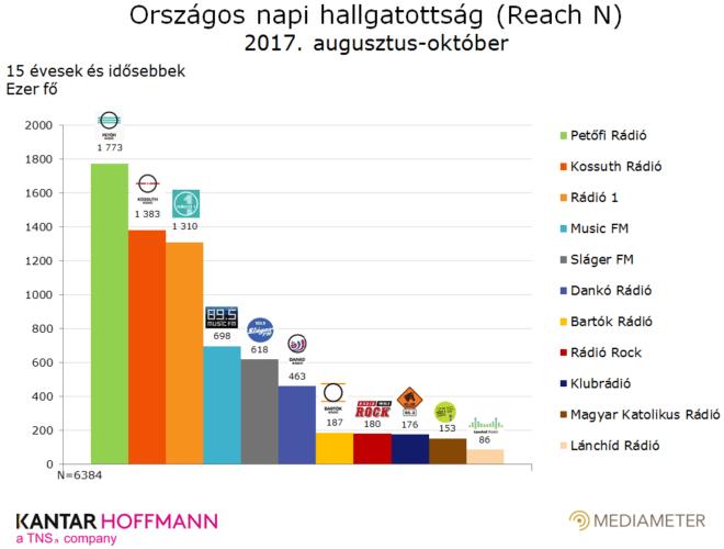Országos rádióhallgatottsági adatok 2017. augusztus és október között. Forrás: Kantar Hoffmann-Mediameter