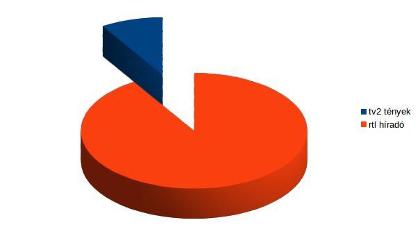 Győztes esték alakulása 18-49-ben. Forrás: 24.hu, Nielsen adatok alapján