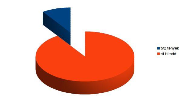 A megnyert esték alakulása a teljes (4+) lakosságban. Forrás: 24.hu/Nielsen