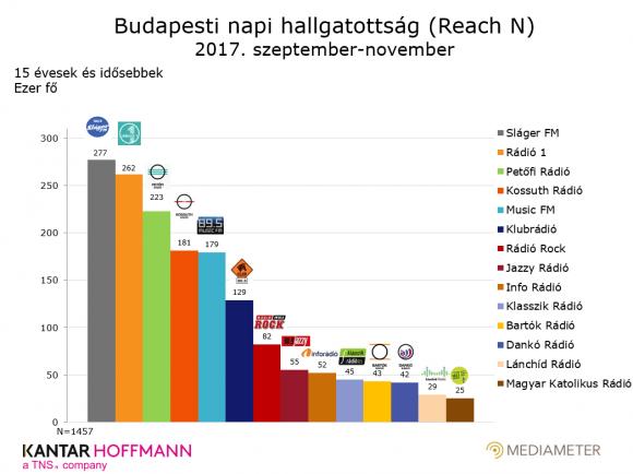Budapesti rádióhallgatottsági adatok 2017. szeptember-november között.