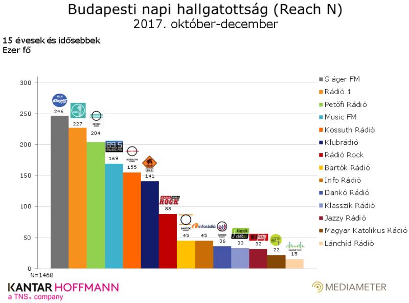 A budapesti rádióhallgatottság alakulása 2017. október és december között