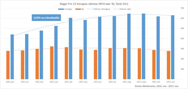A Sláger FM is nagyot nőtt tavaly. Forrás: Kantar-Mediameter