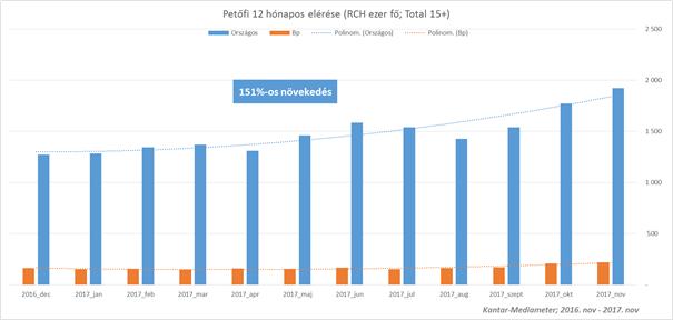 A Petőfi nyerte országosan a legtöbb hallgatót. Forrás. Kantar-Mediameter