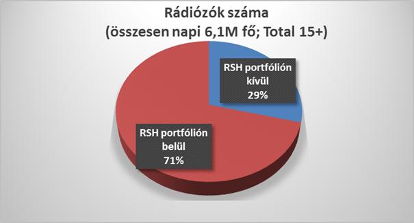 A RSH piacvezetőnek számít. Forrás: KANTAR-Mediameter