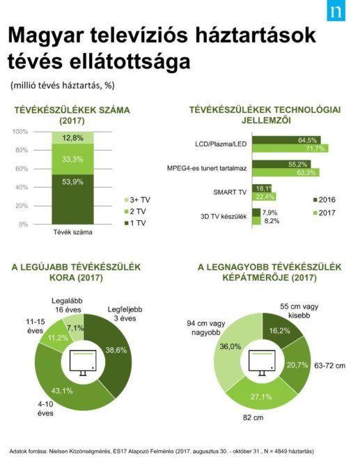 Magyar televíziós háztartások tévés ellátottsága. Forrás: Nielsen Közönségmérés