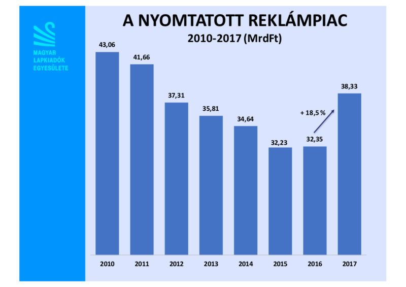 A nyomtatott reklámpiac bevételeinek alakulása 2010-től 2017-ig