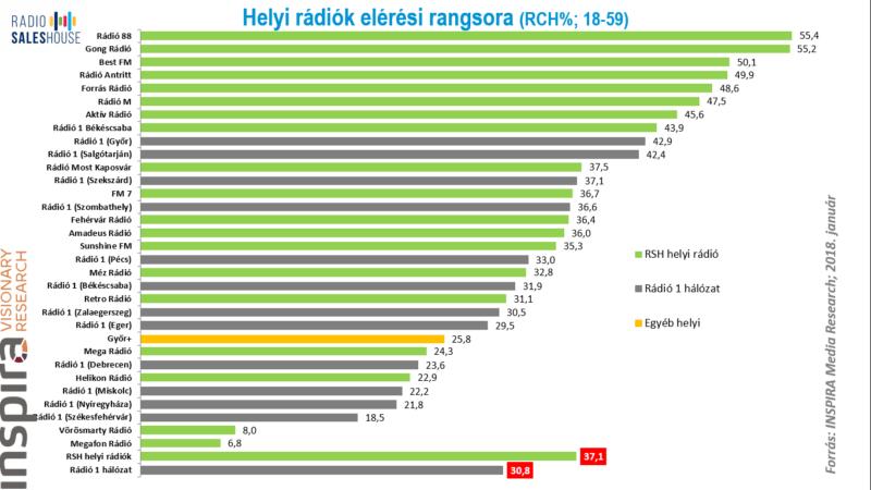 A helyi rádiók rangsorában a Rádió 88 és a Gong áll az élen