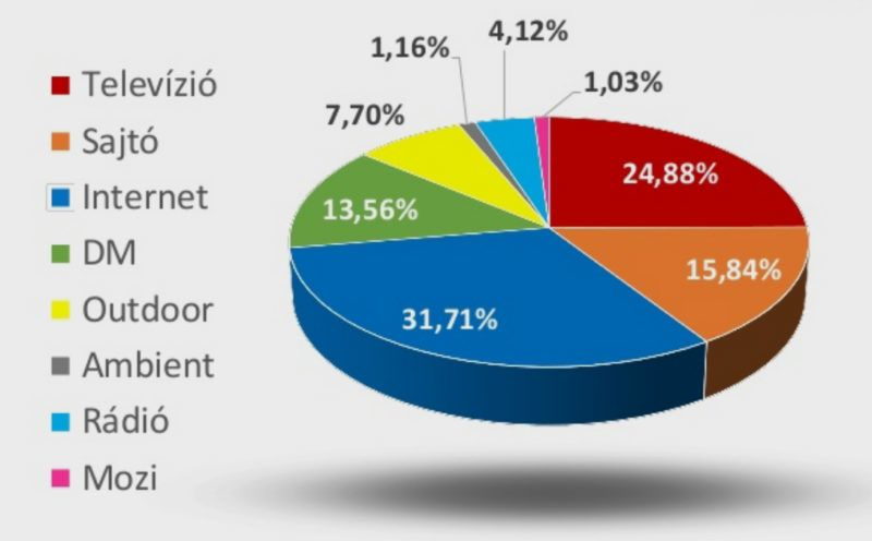 Az egyes médiakategóriák részesedése a tavalyi reklámbevételekből