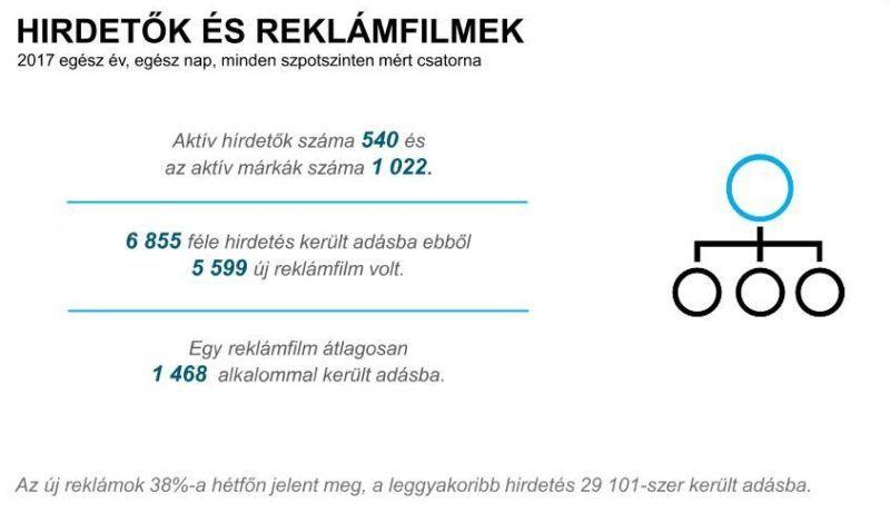 Hirdetők és reklámfilmek. Forrás: Nielsen Közönségmérés