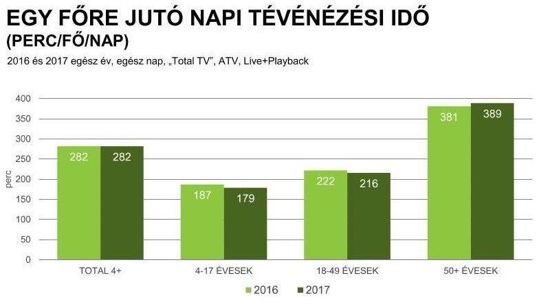 Az egy főre jutó tévénézési idő 2016-ban és 2017-ben. Forrás: Nielsen Közönségmérés