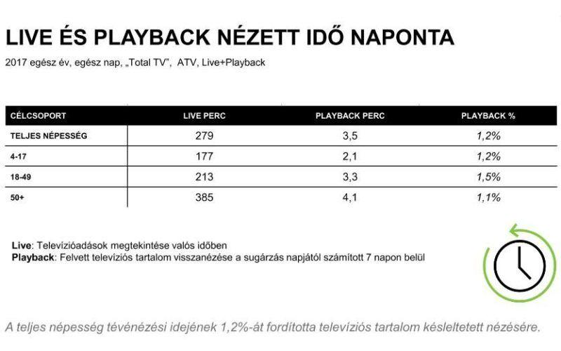 Az élőben és később, időeltoltással megnézett műsorok időtartamának alakulása. Forrás: Nielsen Közönségmérés